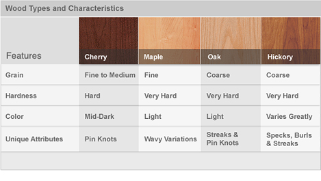 Best Material For Kitchen Cabinets red kitchen cabinets Wood Types Characteristics